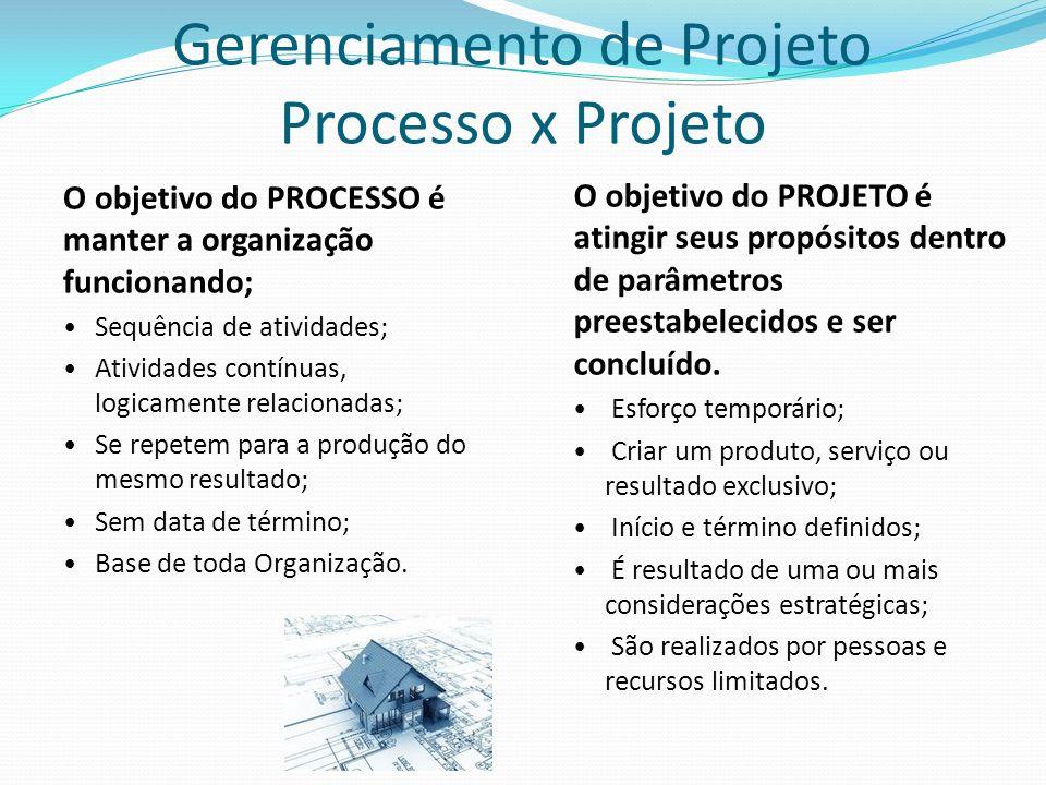 Gerenciamento de Projeto Processo x Projeto