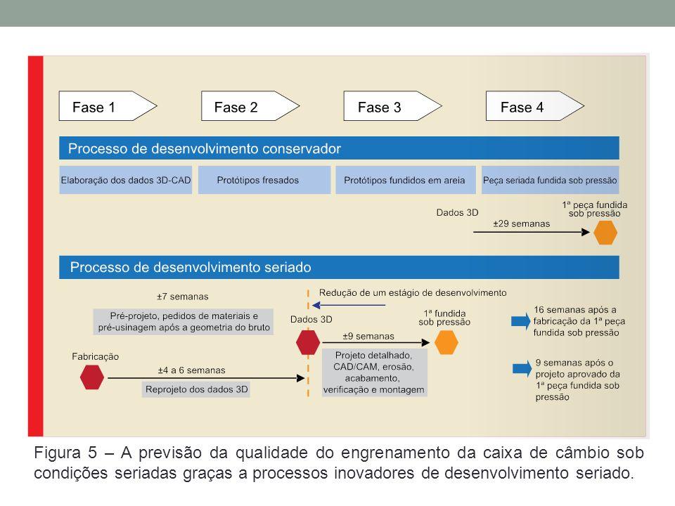 Figura 5 – A previsão da qualidade do engrenamento da caixa de câmbio sob condições seriadas graças a processos inovadores de desenvolvimento seriado.