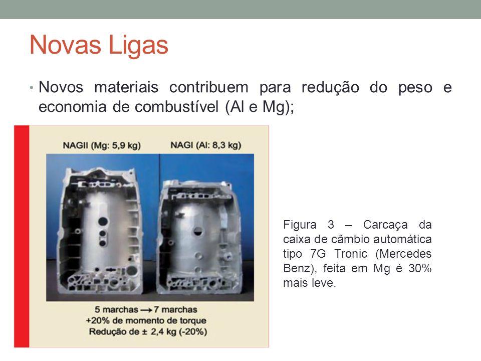 Novas Ligas Novos materiais contribuem para redução do peso e economia de combustível (Al e Mg);