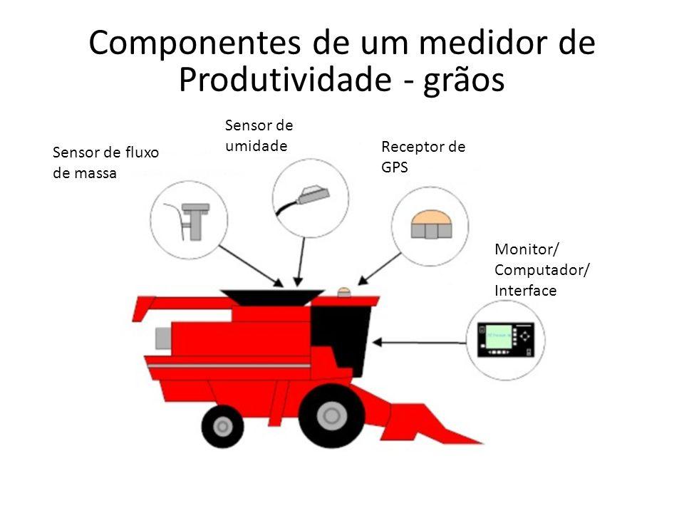 Componentes de um medidor de Produtividade - grãos