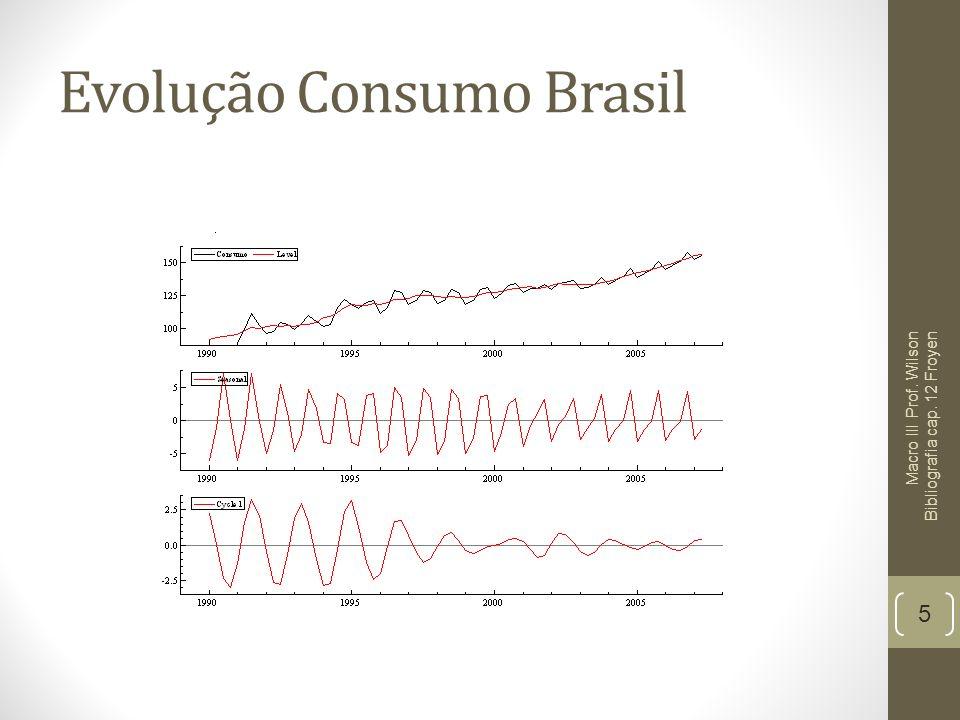 Evolução Consumo Brasil