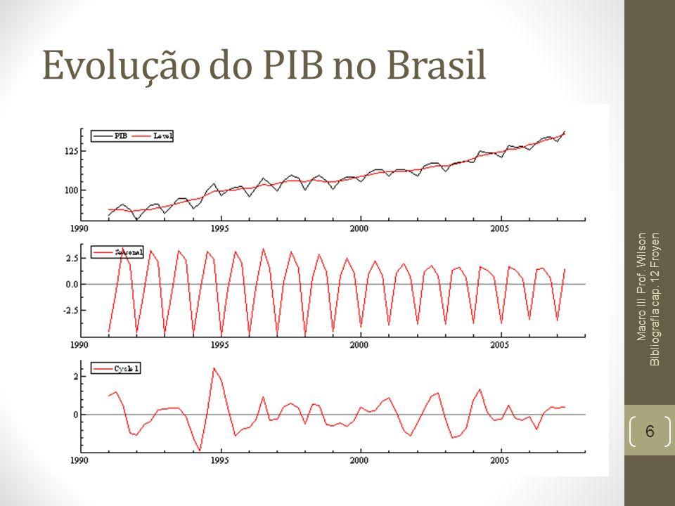 Evolução do PIB no Brasil