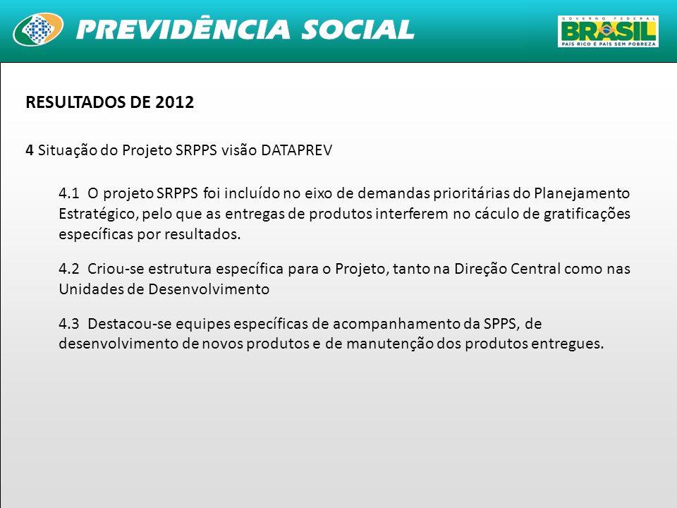 RESULTADOS DE 2012 4 Situação do Projeto SRPPS visão DATAPREV