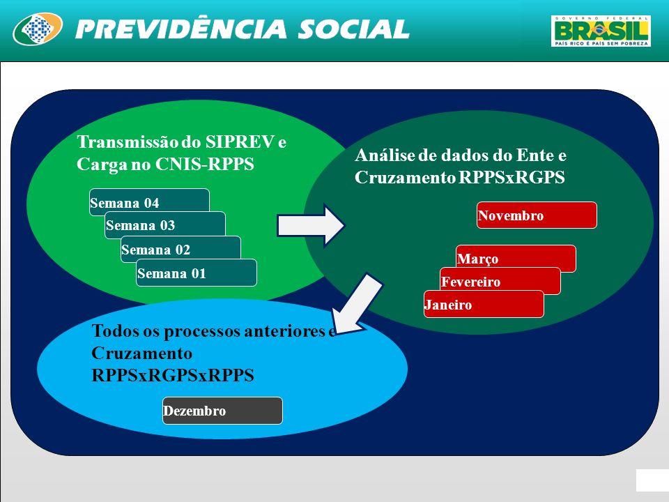 Transmissão do SIPREV e Carga no CNIS-RPPS Análise de dados do Ente e