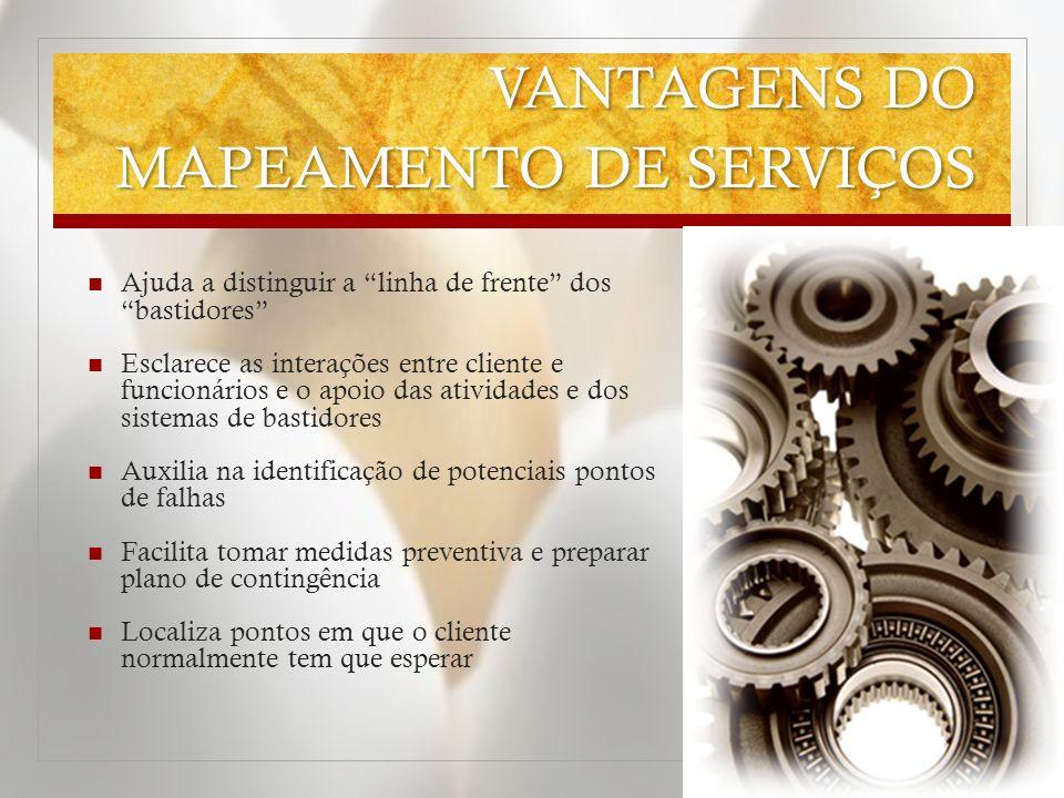 VANTAGENS DO MAPEAMENTO DE SERVIÇOS