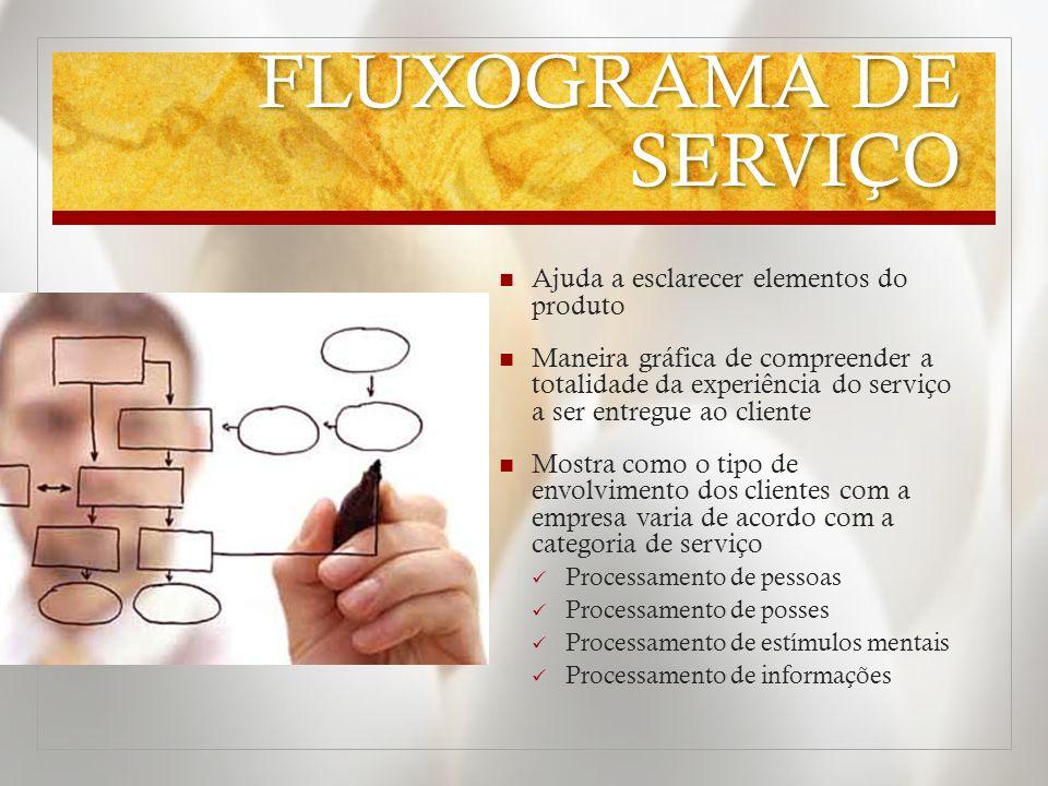 FLUXOGRAMA DE SERVIÇO Ajuda a esclarecer elementos do produto