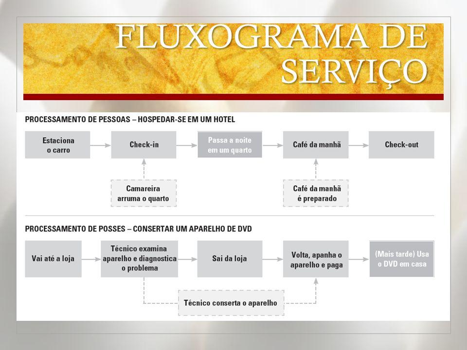 FLUXOGRAMA DE SERVIÇO
