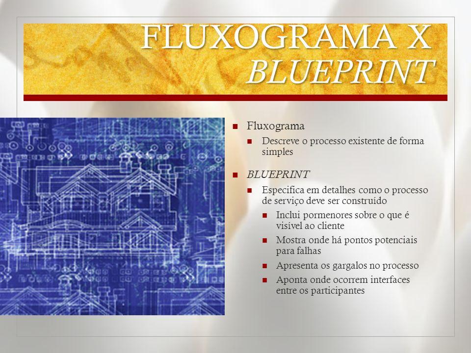 FLUXOGRAMA X BLUEPRINT