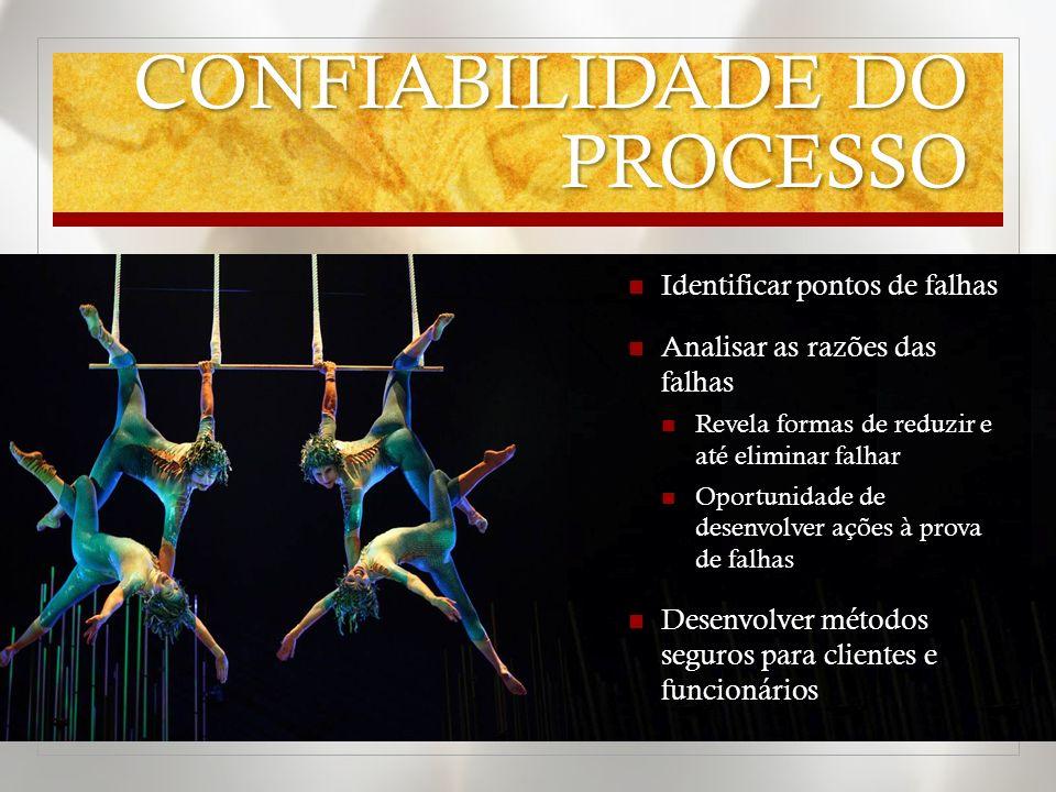 CONFIABILIDADE DO PROCESSO
