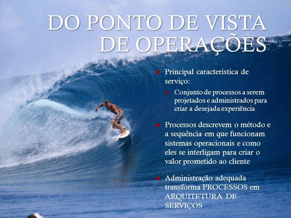 DO PONTO DE VISTA DE OPERAÇÕES