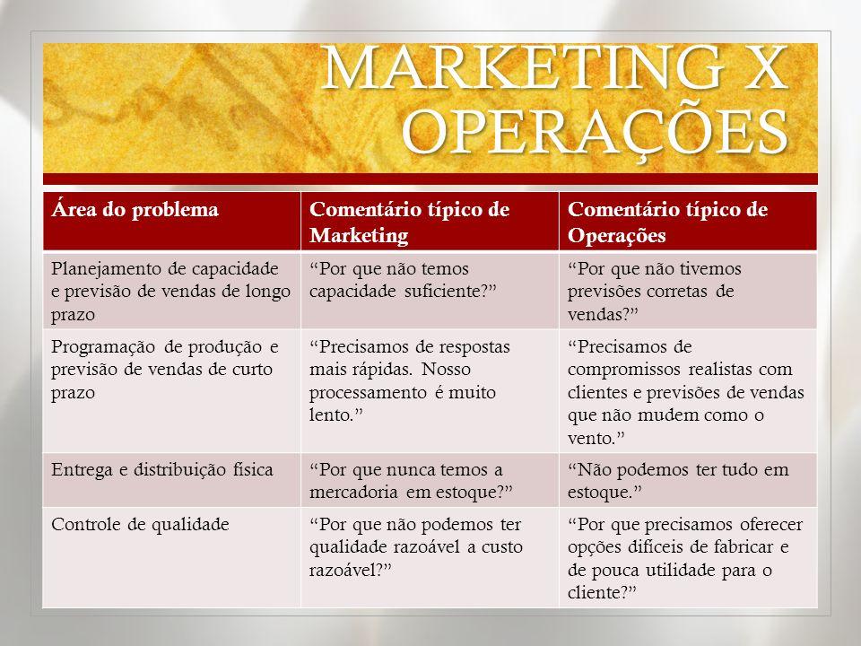 MARKETING X OPERAÇÕES Área do problema Comentário típico de Marketing