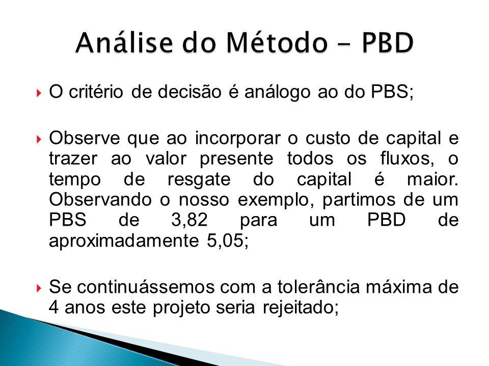 Análise do Método - PBD O critério de decisão é análogo ao do PBS;