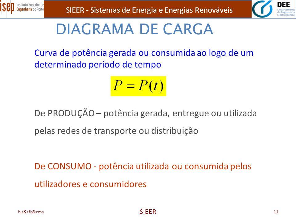 DIAGRAMA DE CARGA Curva de potência gerada ou consumida ao logo de um