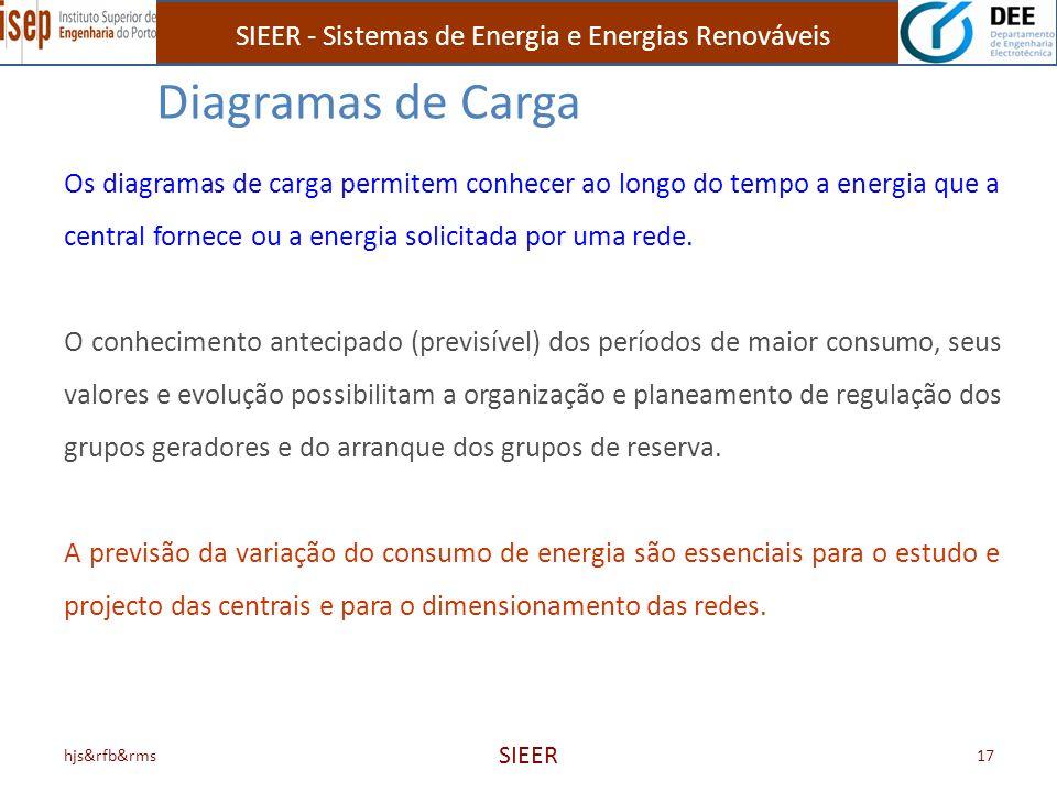 Diagramas de Carga Os diagramas de carga permitem conhecer ao longo do tempo a energia que a central fornece ou a energia solicitada por uma rede.