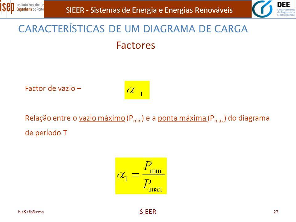 Factores CARACTERÍSTICAS DE UM DIAGRAMA DE CARGA Factor de vazio –