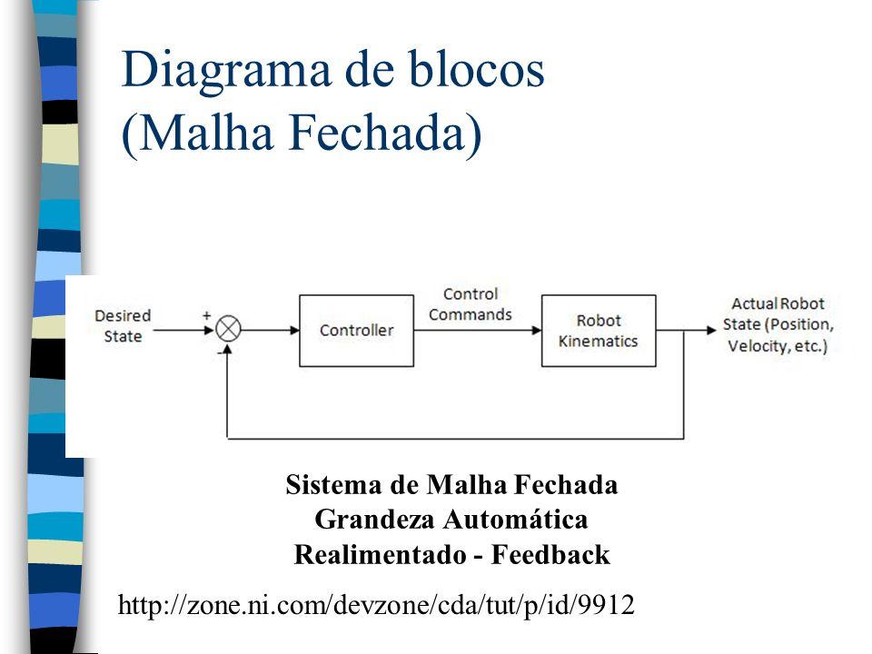 Diagrama de blocos (Malha Fechada)