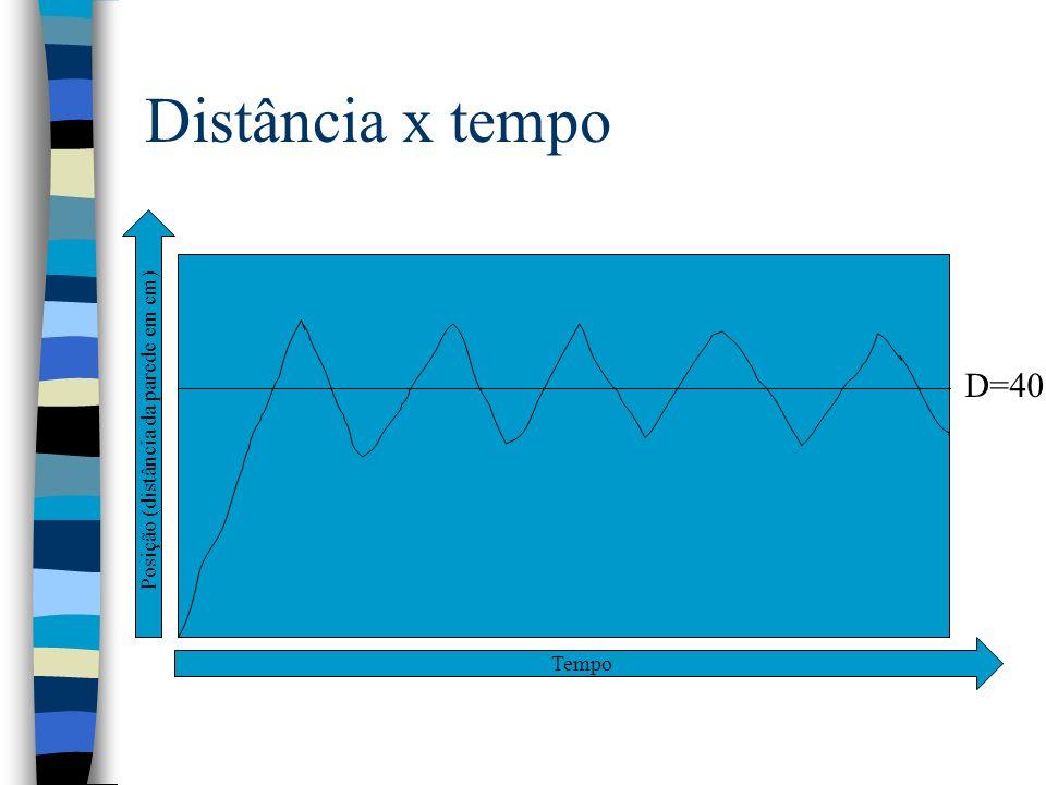Posição (distância da parede em cm)