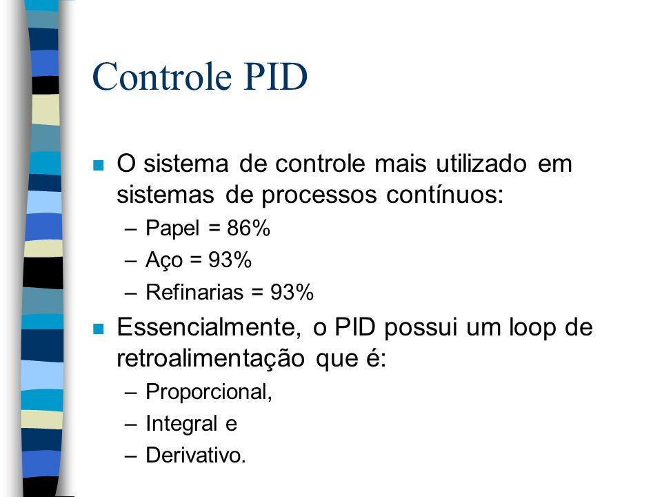 Controle PID O sistema de controle mais utilizado em sistemas de processos contínuos: Papel = 86% Aço = 93%