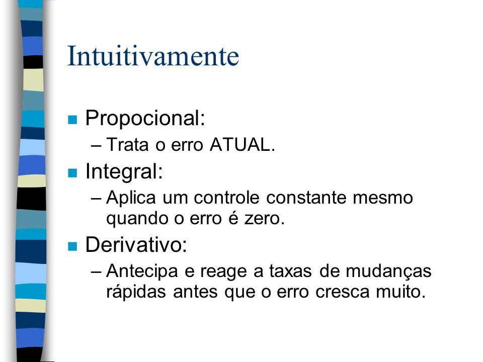 Intuitivamente Propocional: Integral: Derivativo: Trata o erro ATUAL.