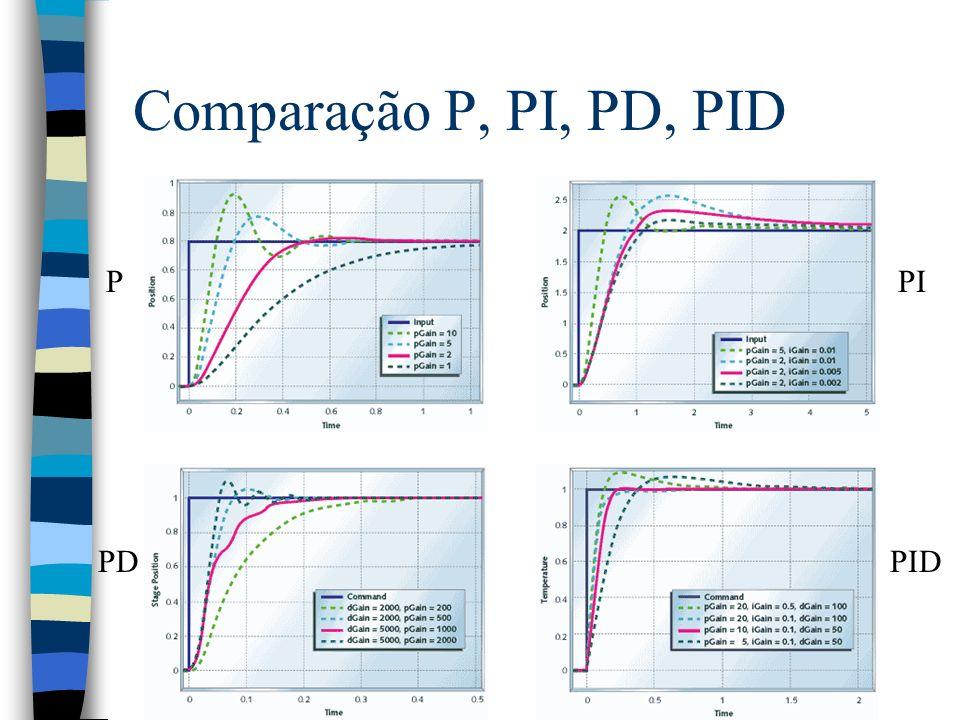 Comparação P, PI, PD, PID P PI PD PID