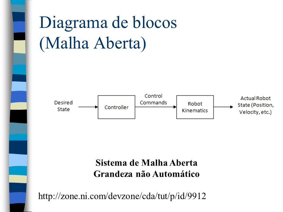 Diagrama de blocos (Malha Aberta)
