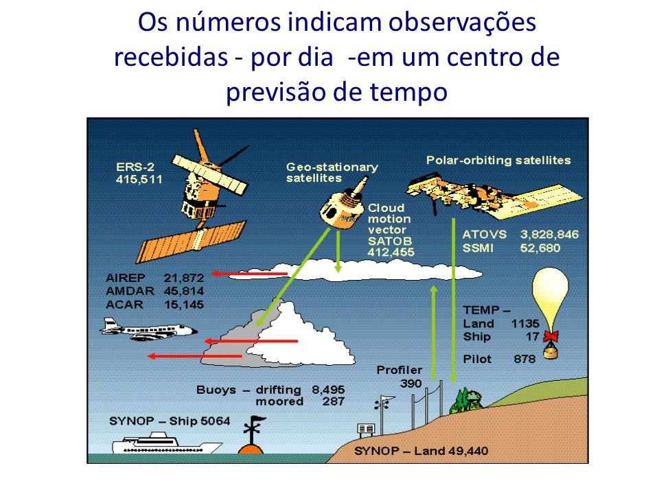 Os números indicam observações recebidas - por dia -em um centro de previsão de tempo
