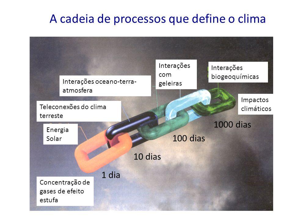 A cadeia de processos que define o clima