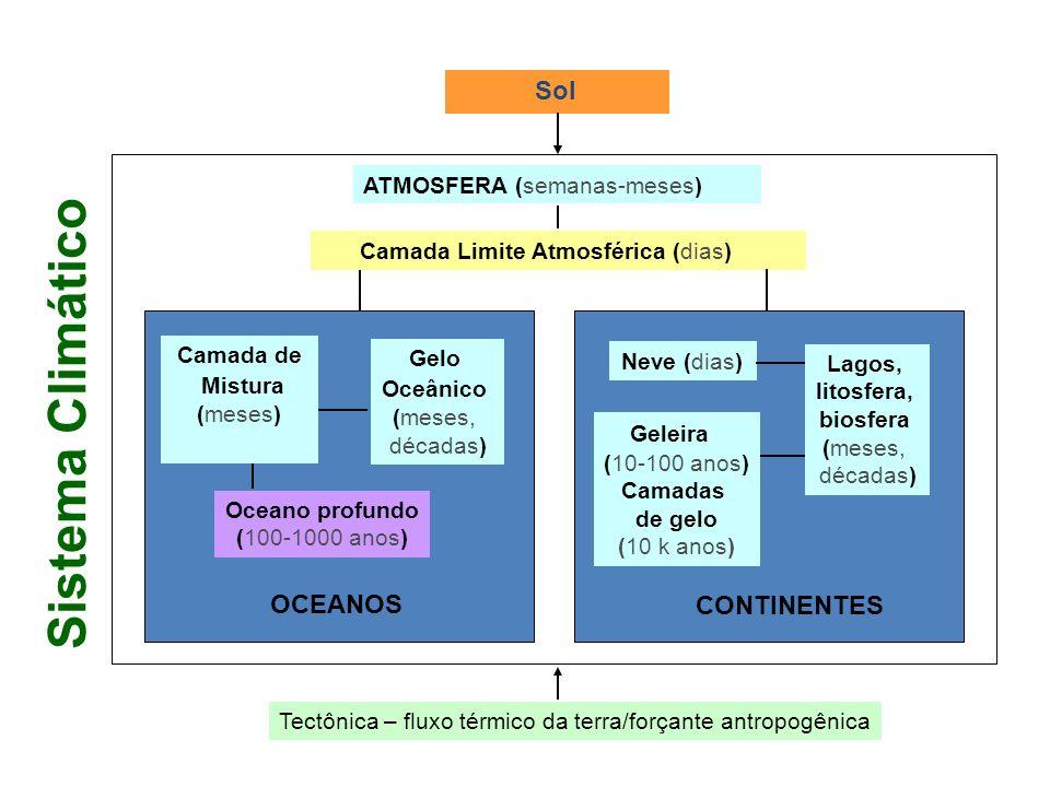 Sistema Climático Sol OCEANOS CONTINENTES ATMOSFERA (semanas-meses)