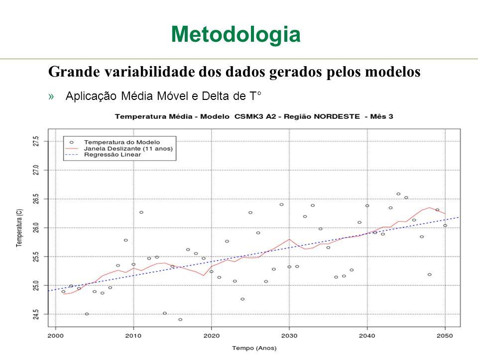 Metodologia Grande variabilidade dos dados gerados pelos modelos