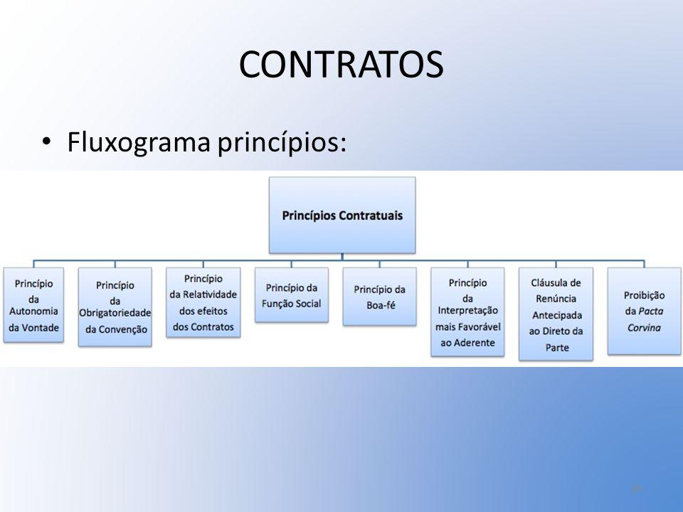 CONTRATOS Fluxograma princípios: