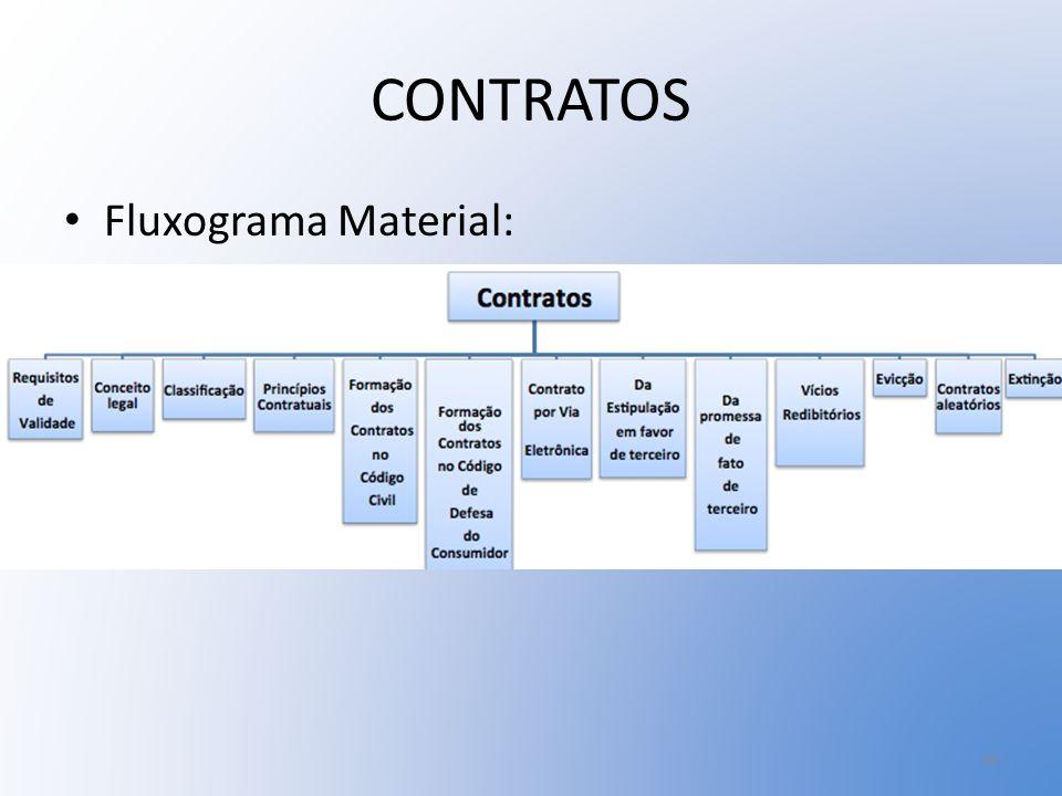 CONTRATOS Fluxograma Material:
