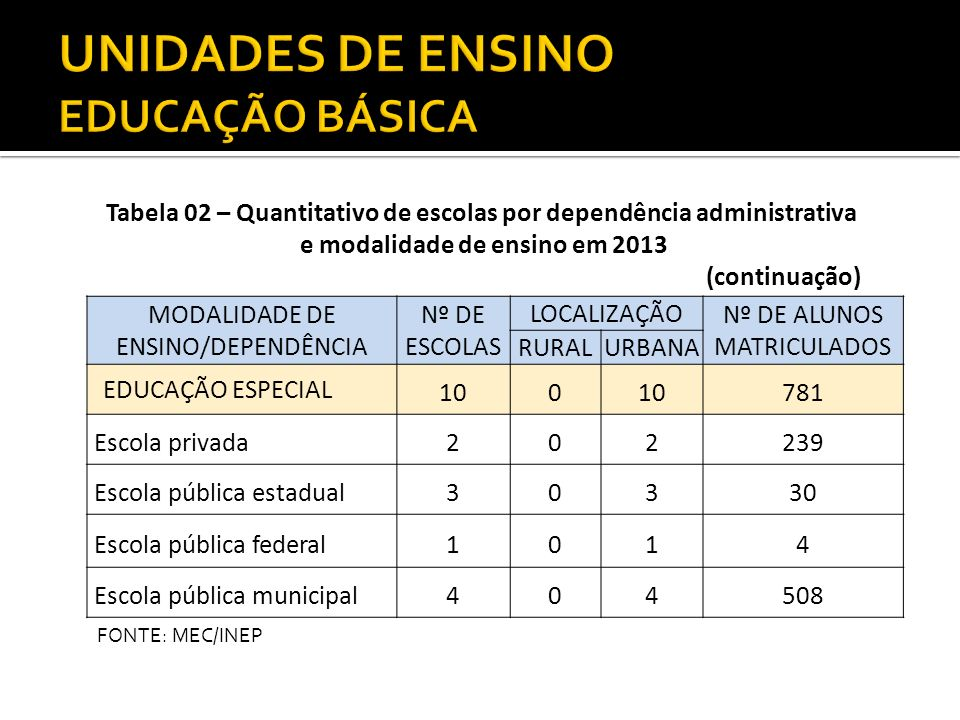 UNIDADES DE ENSINO EDUCAÇÃO BÁSICA