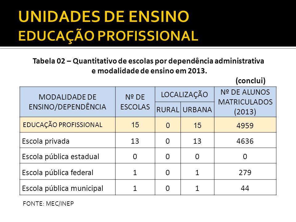 UNIDADES DE ENSINO EDUCAÇÃO PROFISSIONAL