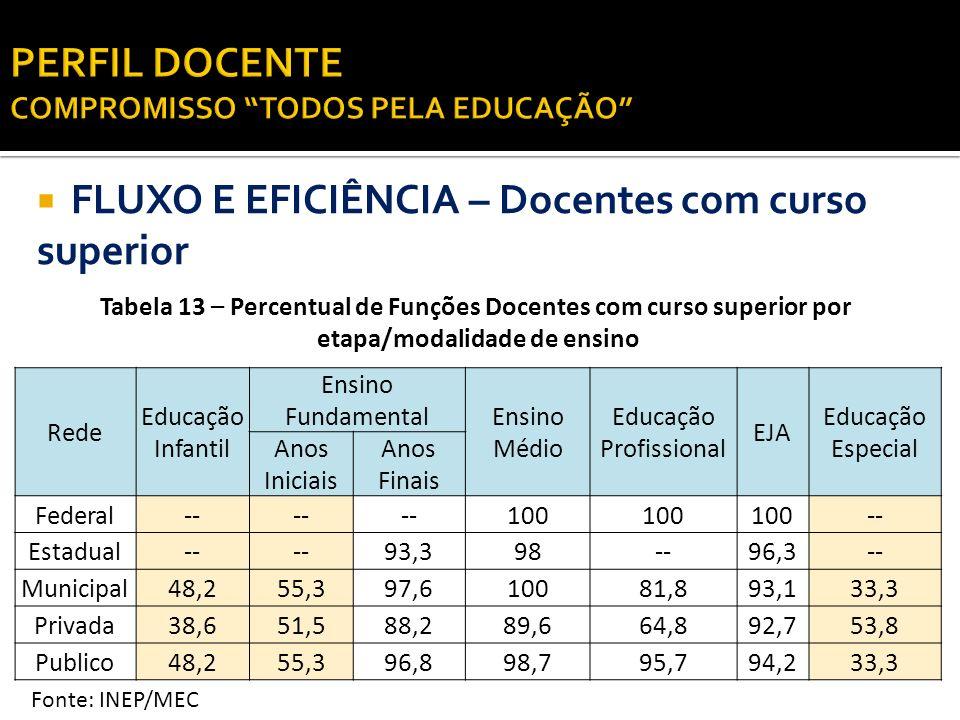 PERFIL DOCENTE COMPROMISSO TODOS PELA EDUCAÇÃO