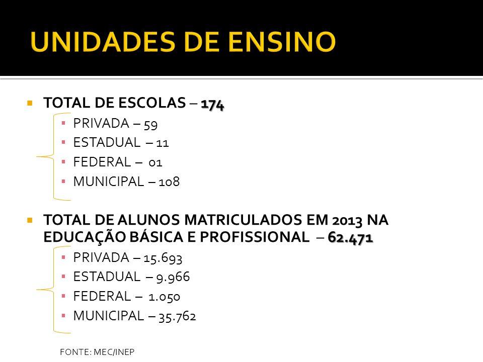 UNIDADES DE ENSINO TOTAL DE ESCOLAS – 174