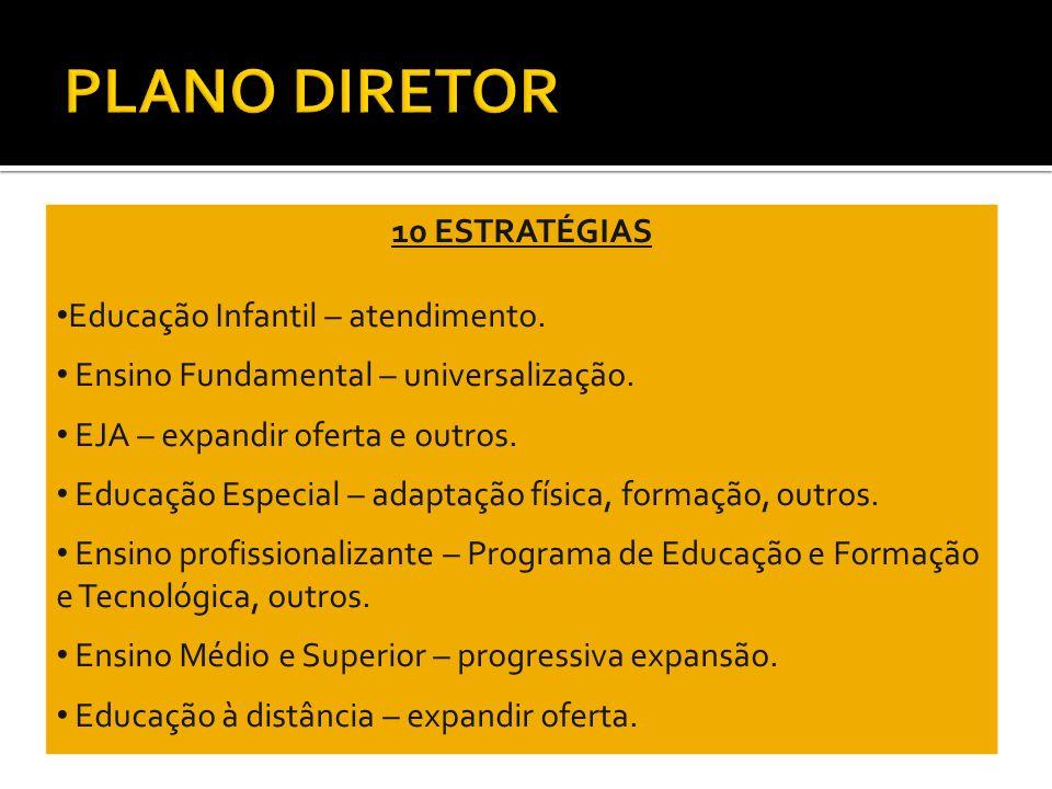 PLANO DIRETOR 10 ESTRATÉGIAS Educação Infantil – atendimento.