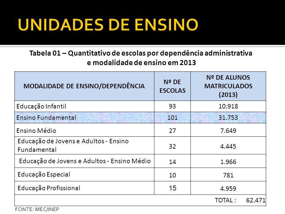 UNIDADES DE ENSINO Tabela 01 – Quantitativo de escolas por dependência administrativa. e modalidade de ensino em 2013.