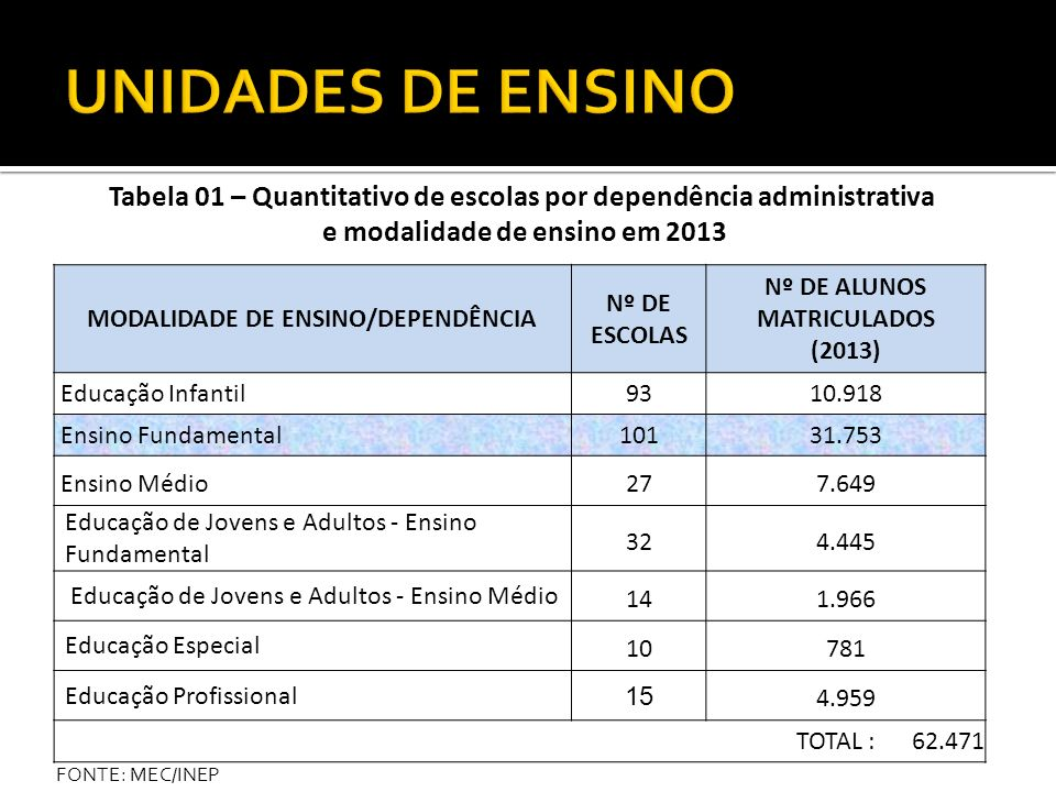 UNIDADES DE ENSINOTabela 01 – Quantitativo de escolas por dependência administrativa. e modalidade de ensino em 2013.