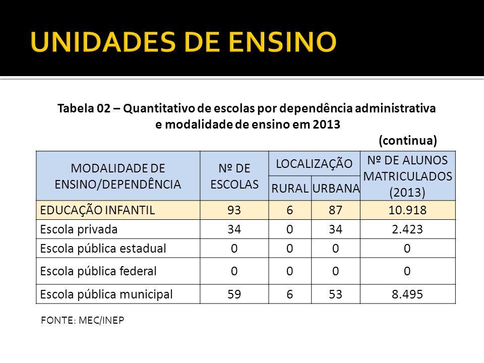 UNIDADES DE ENSINO Tabela 02 – Quantitativo de escolas por dependência administrativa. e modalidade de ensino em 2013.