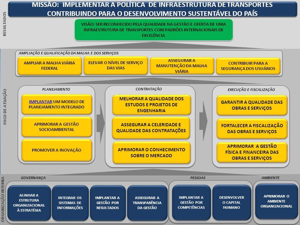 RESULTADOS MISSÃO: IMPLEMENTAR A POLÍTICA DE INFRAESTRUTURA DE TRANSPORTES CONTRIBUINDO PARA O DESENVOLVIMENTO SUSTENTÁVEL DO PAÍS.