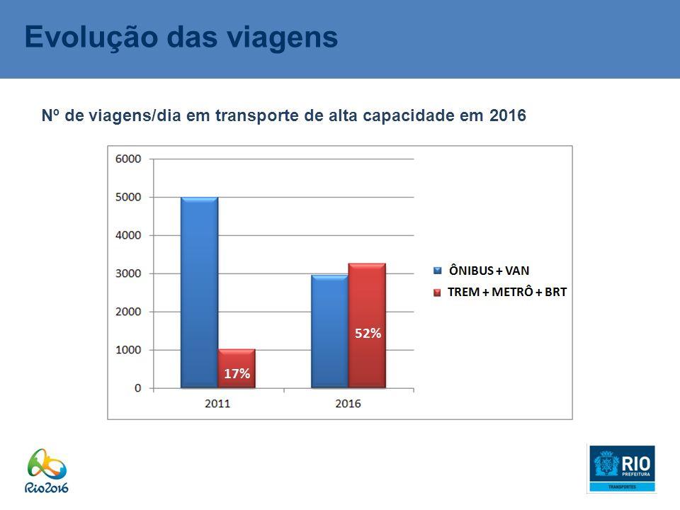 Evolução das viagens Nº de viagens/dia em transporte de alta capacidade em 2016 52% 17%
