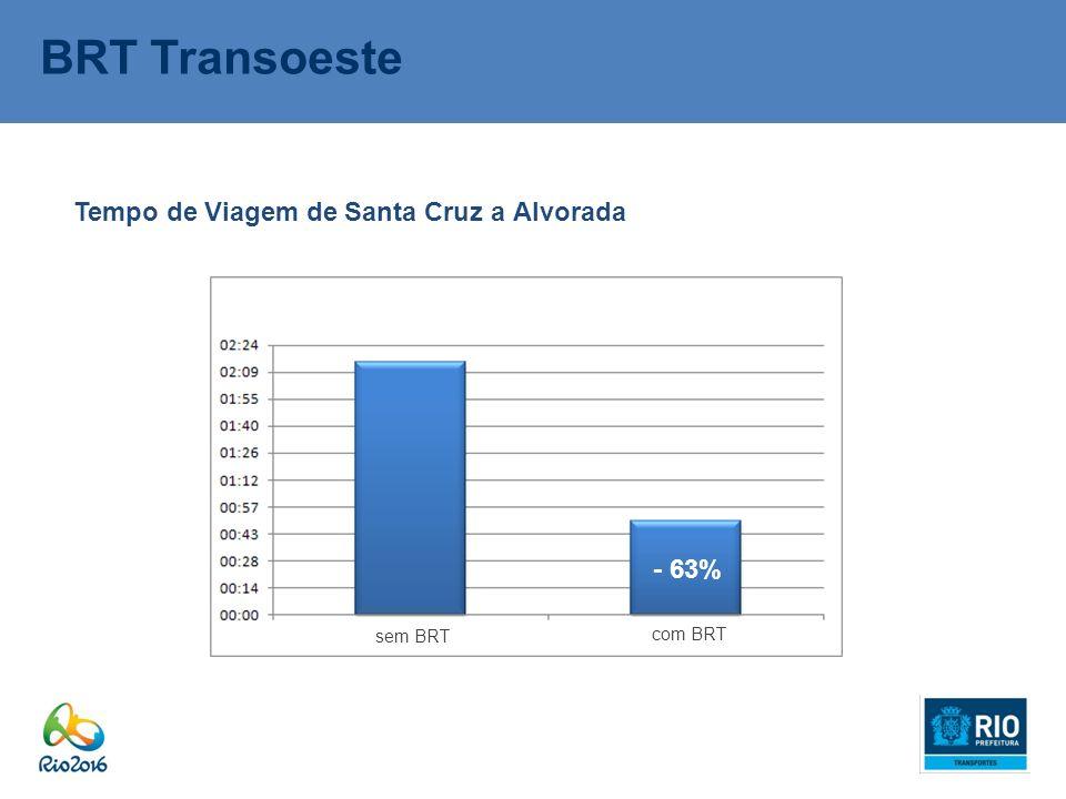 BRT Transoeste Tempo de Viagem de Santa Cruz a Alvorada - 63% sem BRT