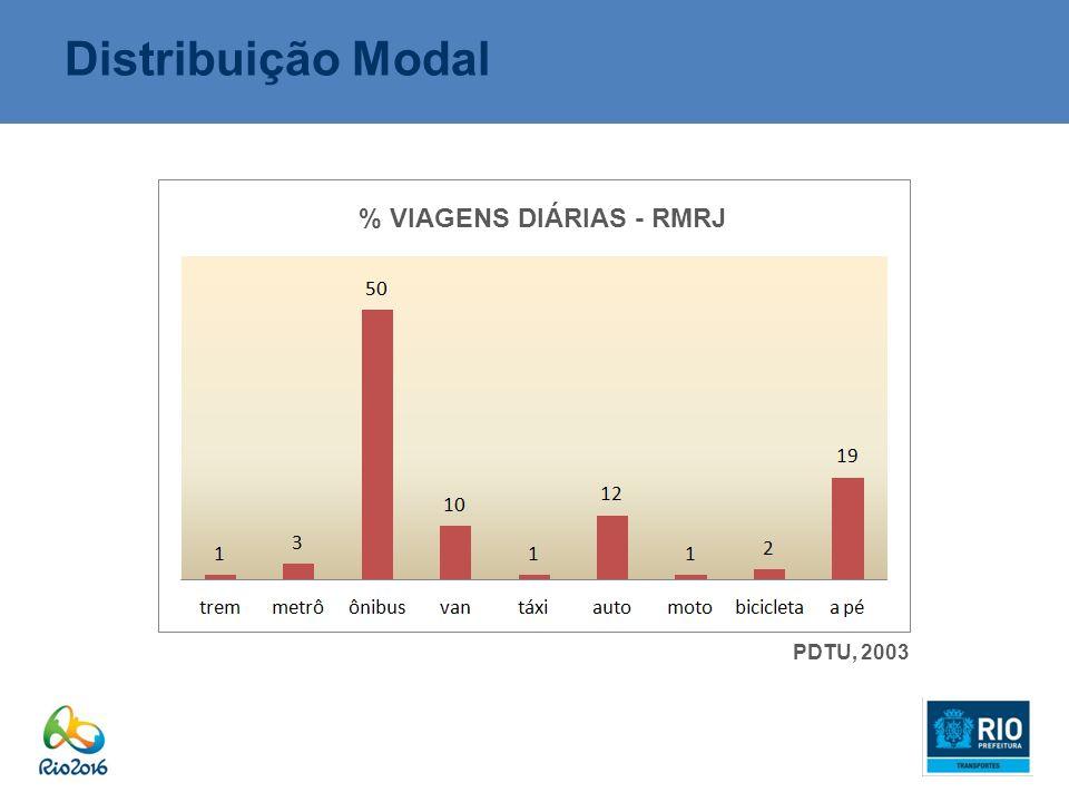 % VIAGENS DIÁRIAS - RMRJ