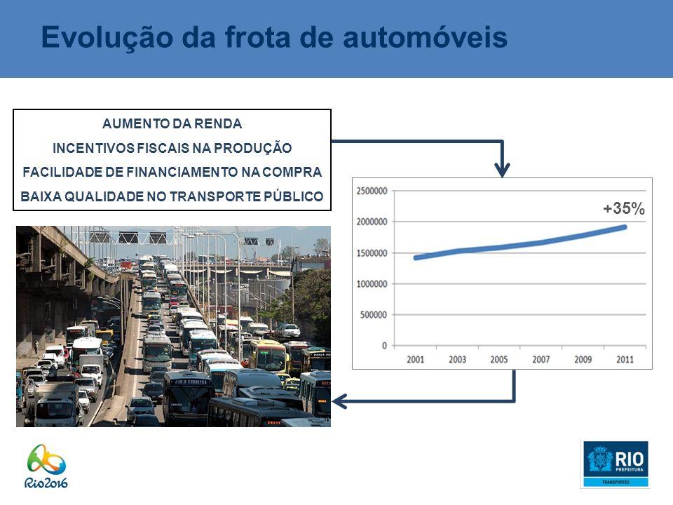 Evolução da frota de automóveis