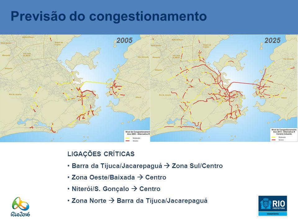 Previsão do congestionamento