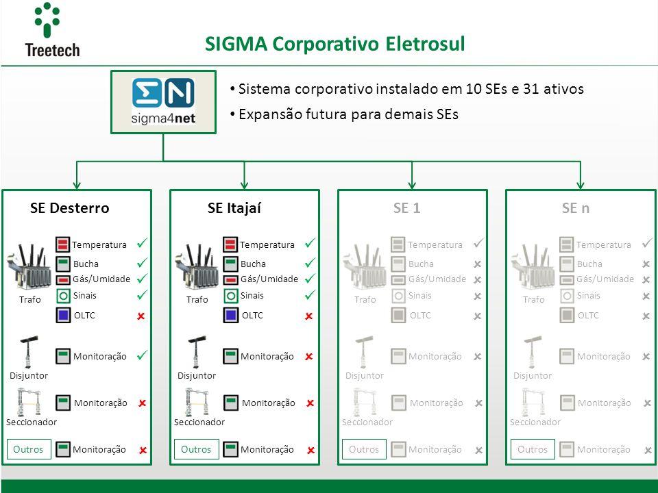 SIGMA Corporativo Eletrosul