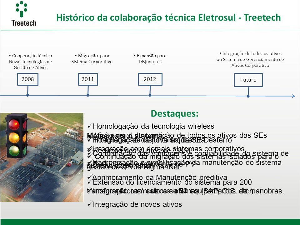 Histórico da colaboração técnica Eletrosul - Treetech