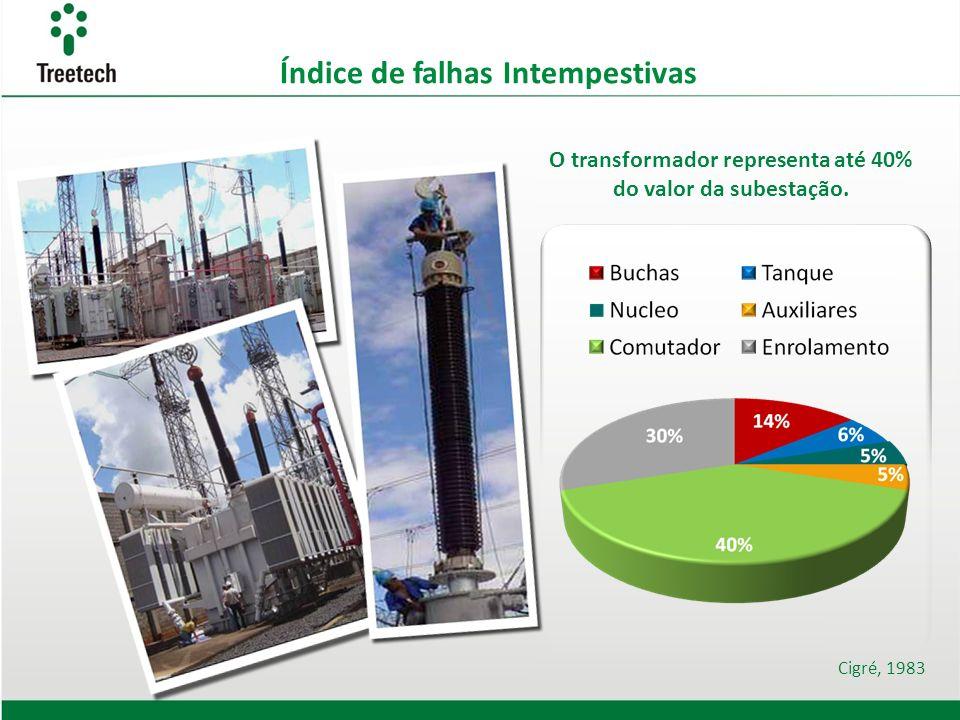 O transformador representa até 40% do valor da subestação.