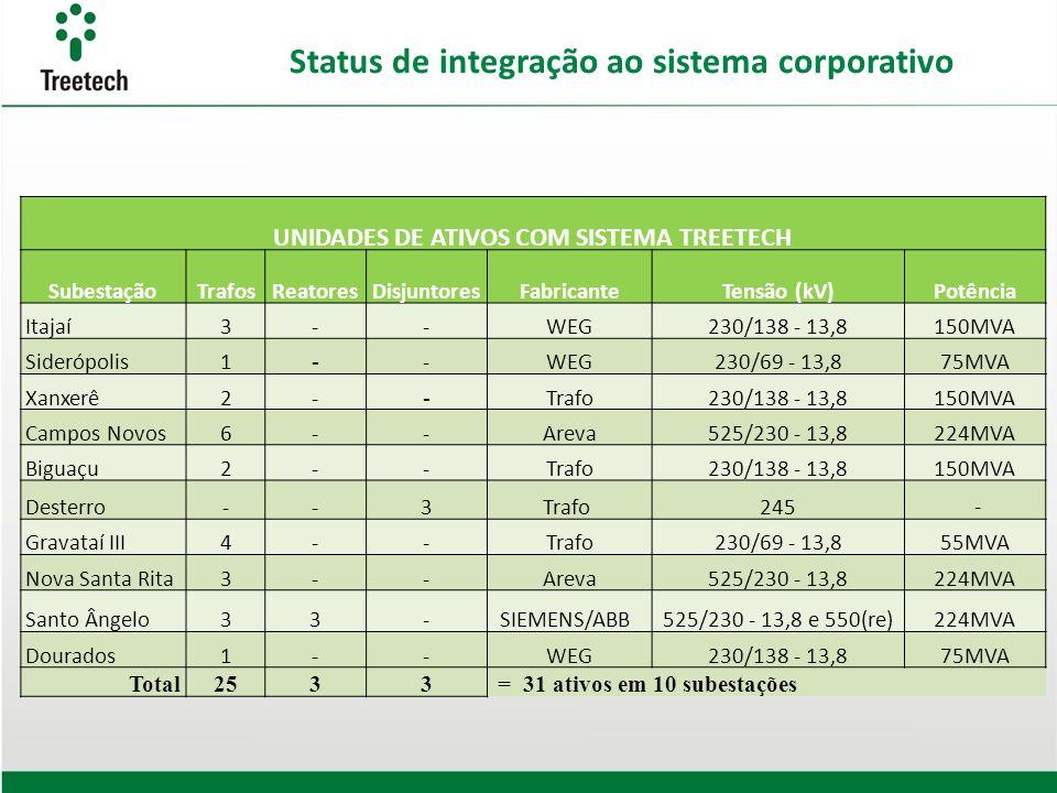 Status de integração ao sistema corporativo