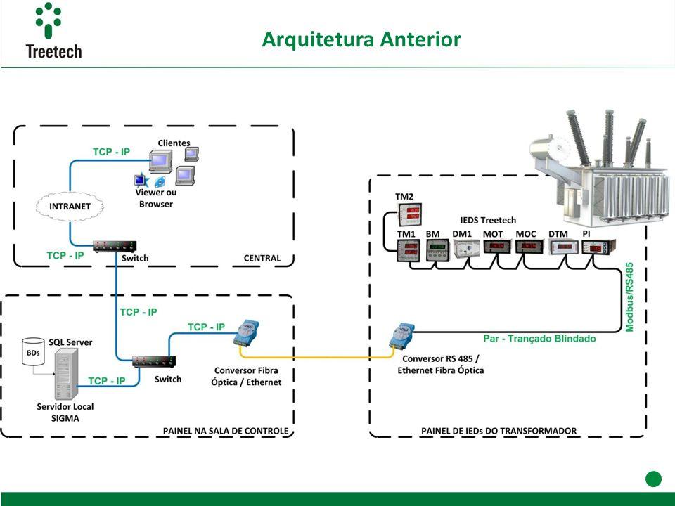 Arquitetura Anterior Nota: Link no ponto Verde para a Exemplo 1!